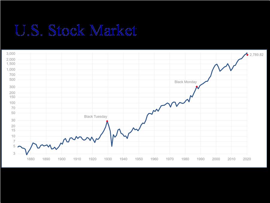 Stock investing grows portfolios. Don't sell. Avoid panic.