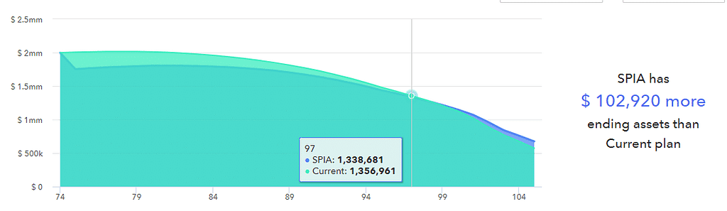 Retirement income through SPIA as a tool.