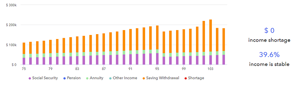 Retirement income projection with an annuity.