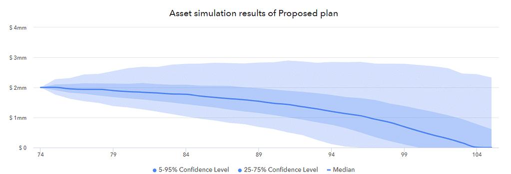 Retirement income forecast through asset simulation.