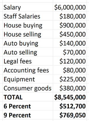 This table shows the huge savings of even small consistent discounts from negotiation.