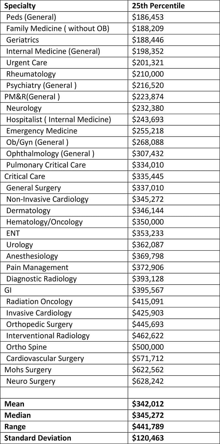 This is a list of medical specialties with their 25th percentile incomes.