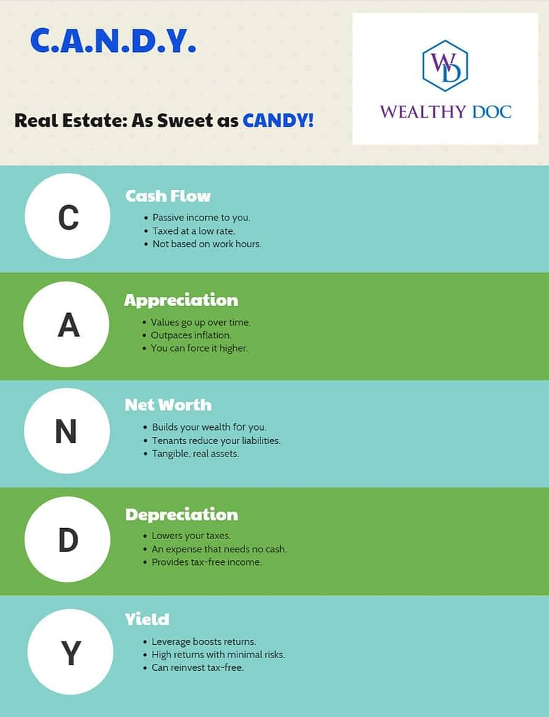 The word CANDY reminds me of real estate benefits.