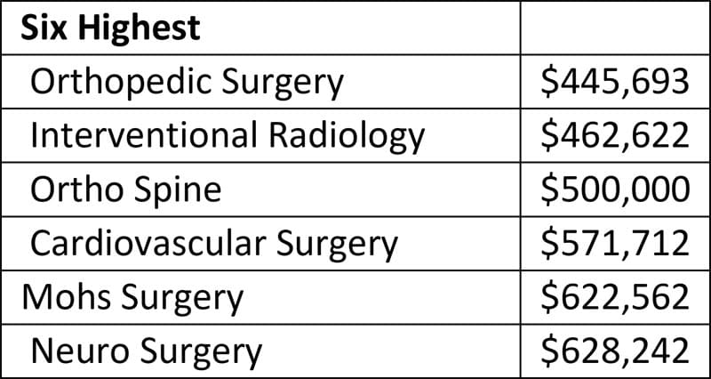 Six of the highest-paying medical specialties