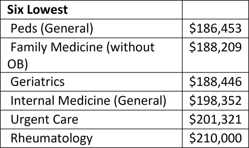 Six of the lowest income specialties.