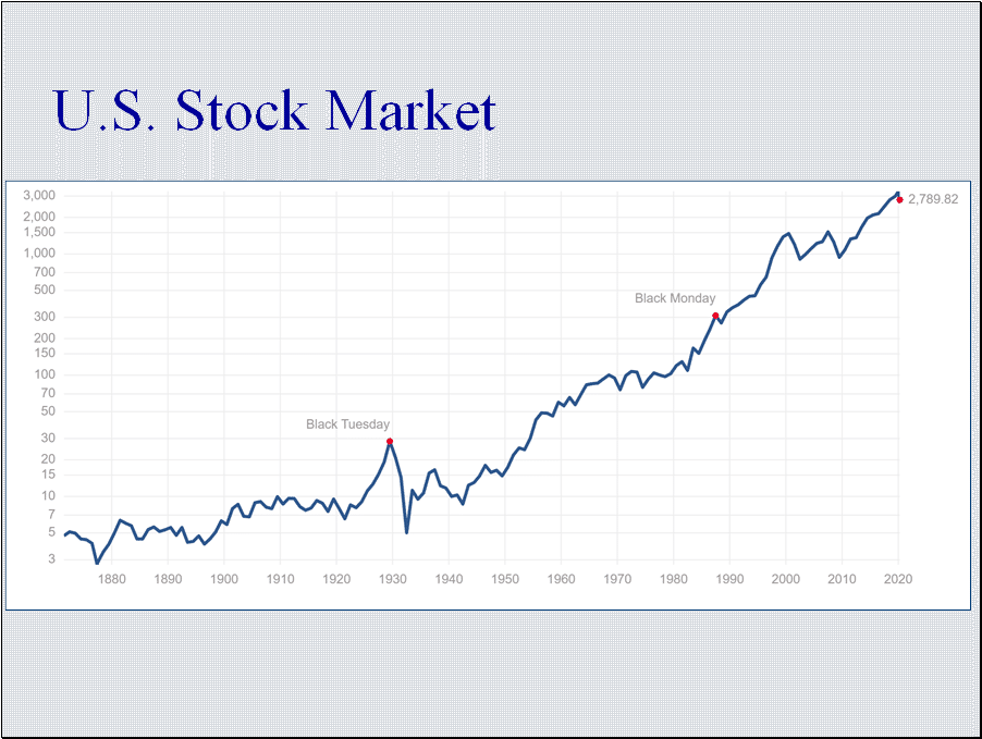 Stock investing grows portfolios. Don't sell. Avoid panic.