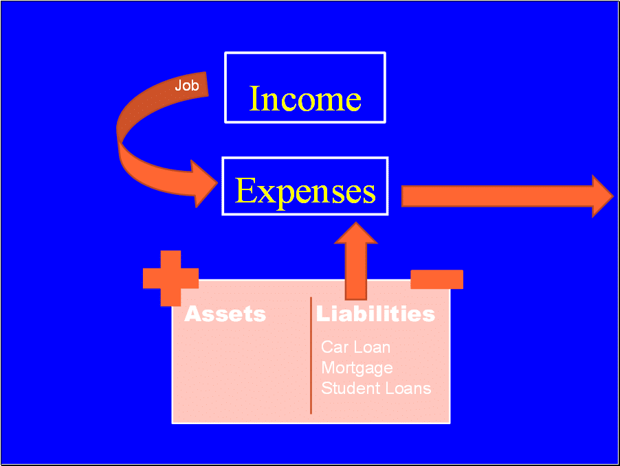 Reducing liabilities reduces expenses.