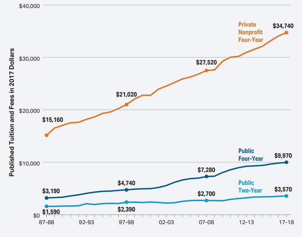 Saving for college is becoming more important since tuition has steadily increased for three decades.